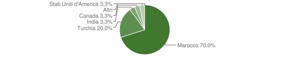 Grafico cittadinanza stranieri - Miglierina 2013