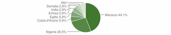 Grafico cittadinanza stranieri - Miglierina 2016