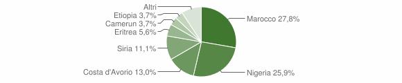 Grafico cittadinanza stranieri - Miglierina 2019
