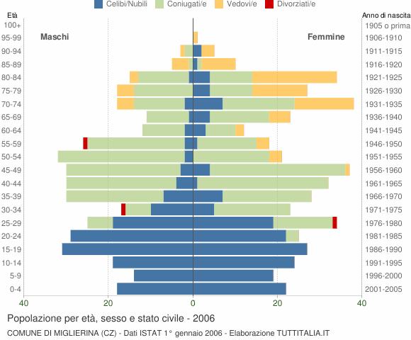 Grafico Popolazione per età, sesso e stato civile Comune di Miglierina (CZ)