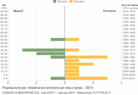 Grafico cittadini stranieri - Miglierina 2014