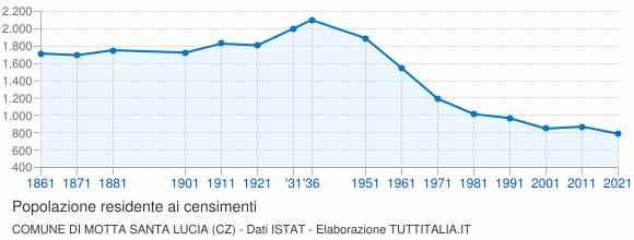 Grafico andamento storico popolazione Comune di Motta Santa Lucia (CZ)