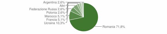 Grafico cittadinanza stranieri - Motta Santa Lucia 2012