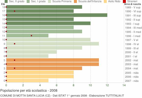 Grafico Popolazione in età scolastica - Motta Santa Lucia 2008