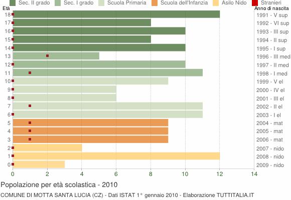 Grafico Popolazione in età scolastica - Motta Santa Lucia 2010