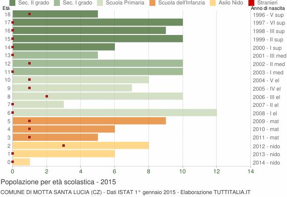 Grafico Popolazione in età scolastica - Motta Santa Lucia 2015