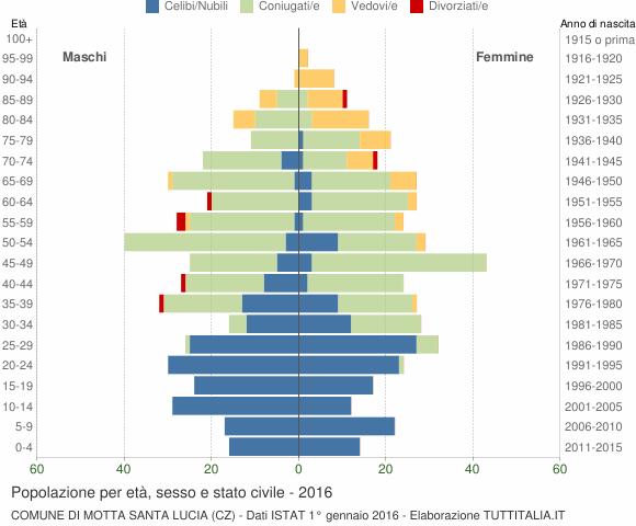 Grafico Popolazione per età, sesso e stato civile Comune di Motta Santa Lucia (CZ)