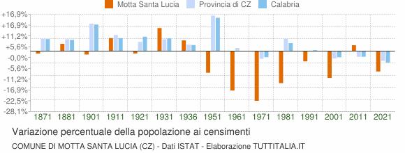 Grafico variazione percentuale della popolazione Comune di Motta Santa Lucia (CZ)