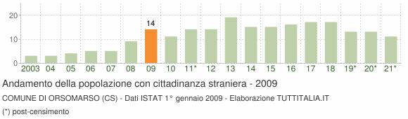 Grafico andamento popolazione stranieri Comune di Orsomarso (CS)