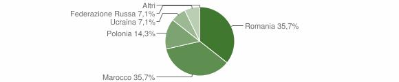 Grafico cittadinanza stranieri - Orsomarso 2012