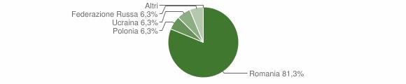 Grafico cittadinanza stranieri - Orsomarso 2016
