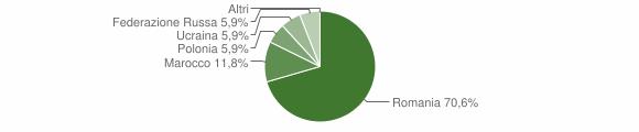 Grafico cittadinanza stranieri - Orsomarso 2018