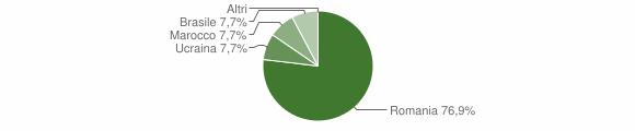 Grafico cittadinanza stranieri - Orsomarso 2019