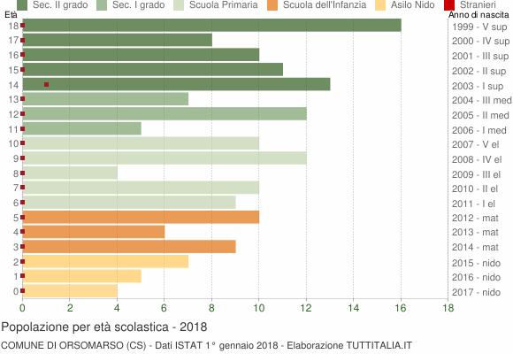 Grafico Popolazione in età scolastica - Orsomarso 2018