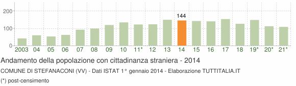 Grafico andamento popolazione stranieri Comune di Stefanaconi (VV)