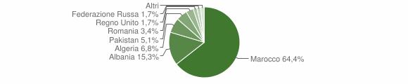 Grafico cittadinanza stranieri - Stefanaconi 2004
