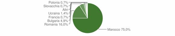 Grafico cittadinanza stranieri - Stefanaconi 2014
