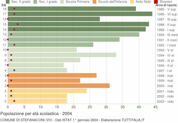 Grafico Popolazione in età scolastica - Stefanaconi 2004