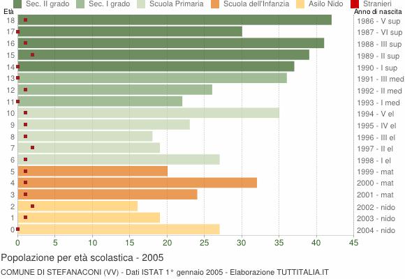 Grafico Popolazione in età scolastica - Stefanaconi 2005