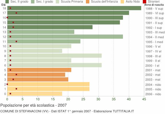 Grafico Popolazione in età scolastica - Stefanaconi 2007