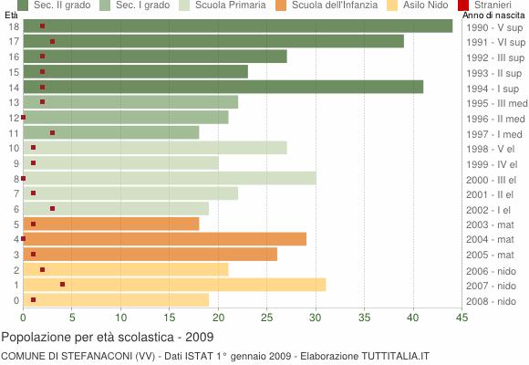 Grafico Popolazione in età scolastica - Stefanaconi 2009