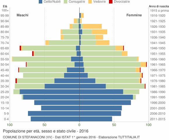 Grafico Popolazione per età, sesso e stato civile Comune di Stefanaconi (VV)