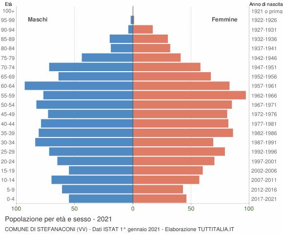 Grafico Popolazione per età e sesso Comune di Stefanaconi (VV)