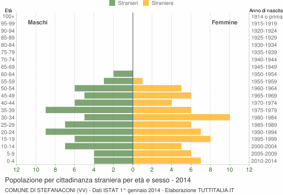 Grafico cittadini stranieri - Stefanaconi 2014