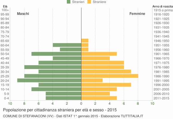 Grafico cittadini stranieri - Stefanaconi 2015