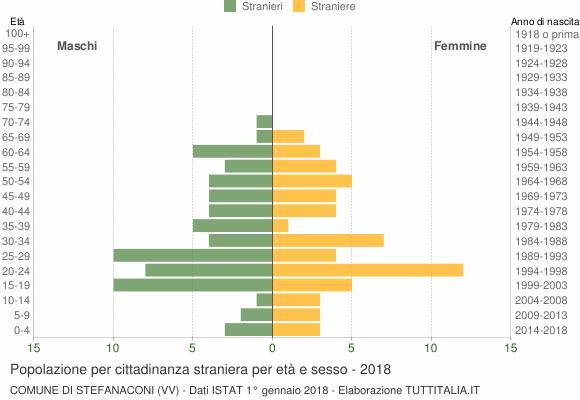 Grafico cittadini stranieri - Stefanaconi 2018