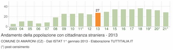 Grafico andamento popolazione stranieri Comune di Amaroni (CZ)