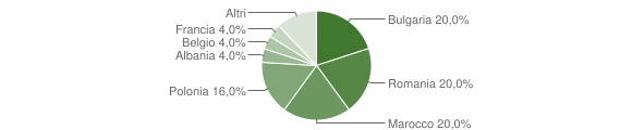Grafico cittadinanza stranieri - Amaroni 2009