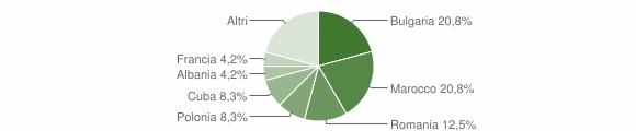 Grafico cittadinanza stranieri - Amaroni 2012