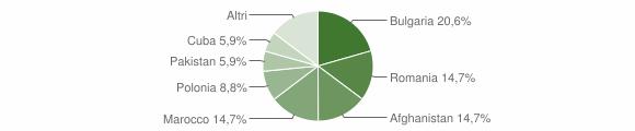 Grafico cittadinanza stranieri - Amaroni 2015
