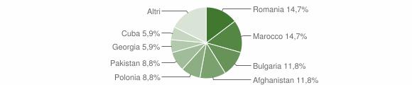 Grafico cittadinanza stranieri - Amaroni 2016