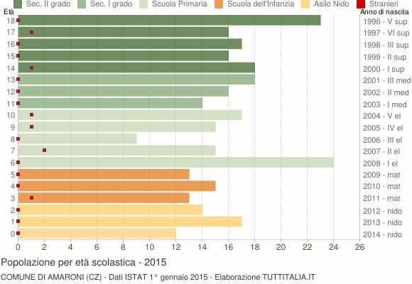 Grafico Popolazione in età scolastica - Amaroni 2015