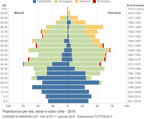 Grafico Popolazione per età, sesso e stato civile Comune di Amaroni (CZ)
