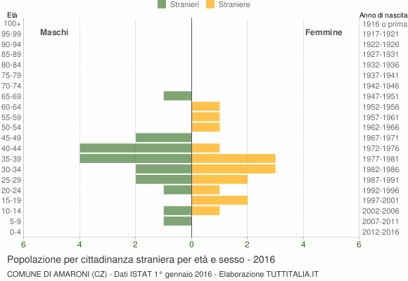 Grafico cittadini stranieri - Amaroni 2016