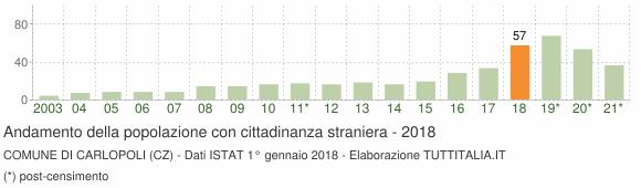 Grafico andamento popolazione stranieri Comune di Carlopoli (CZ)