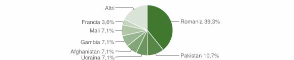 Grafico cittadinanza stranieri - Carlopoli 2016