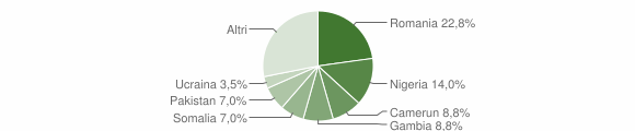 Grafico cittadinanza stranieri - Carlopoli 2018