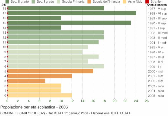 Grafico Popolazione in età scolastica - Carlopoli 2006