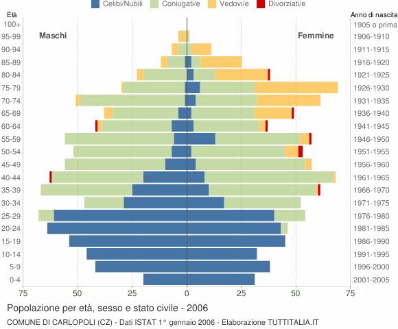 Grafico Popolazione per età, sesso e stato civile Comune di Carlopoli (CZ)