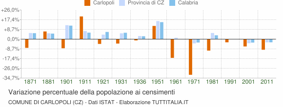 Grafico variazione percentuale della popolazione Comune di Carlopoli (CZ)