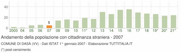 Grafico andamento popolazione stranieri Comune di Dasà (VV)