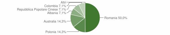 Grafico cittadinanza stranieri - Dasà 2010