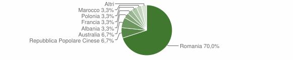 Grafico cittadinanza stranieri - Dasà 2013
