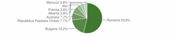 Grafico cittadinanza stranieri - Dasà 2014