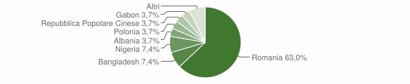 Grafico cittadinanza stranieri - Dasà 2018