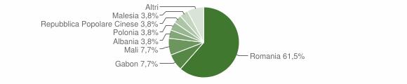 Grafico cittadinanza stranieri - Dasà 2019